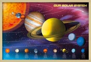 Zarámovaný plagát Solar system